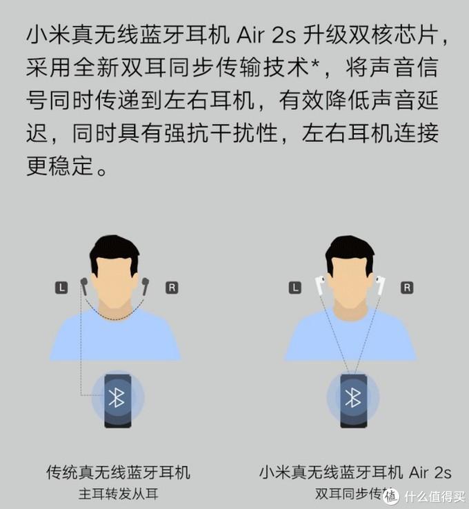 24小时长续航+Qi充电:小米Air 2s真无线耳机 上架预售
