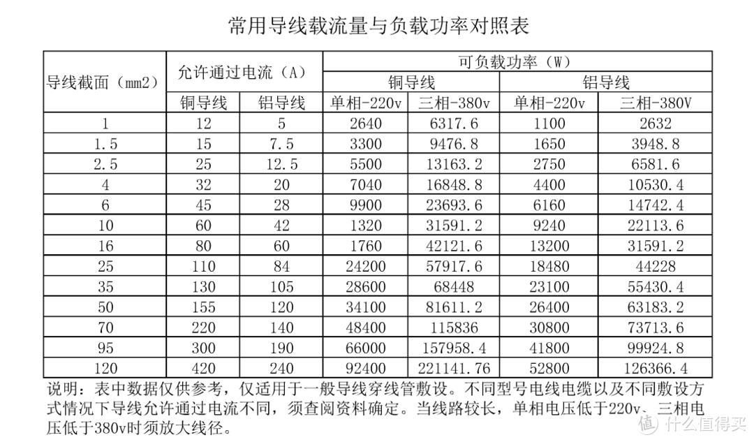 常用导线载流量与负载功率对照表