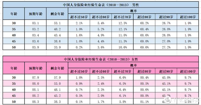 2016年银保监发布的《中国人身保险业经验生命表(2010-2013)》