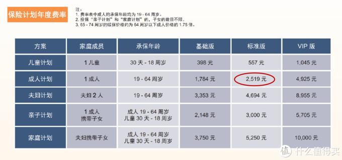 ▲大地保险-万欣和海外重症医疗保险费率