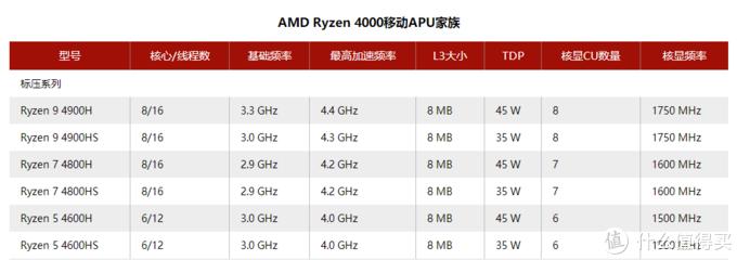 7nm制造工艺新一代AMD标压版(性能级)移动处理器家族(图源:超能网)
