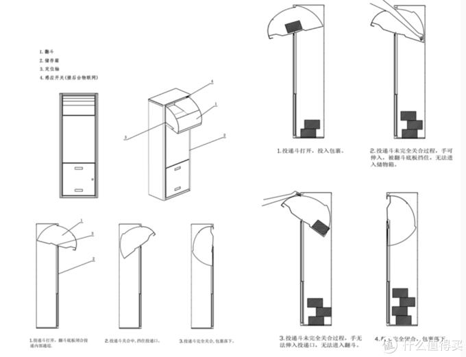 快递柜结构,上部分投递口,下部分取件口