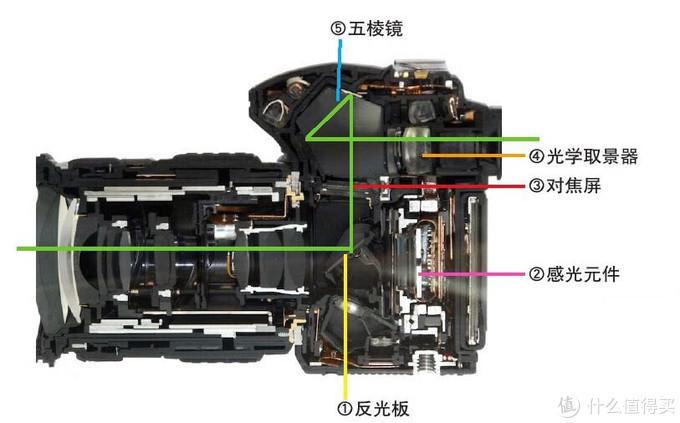 为何弃单反入微单!索尼A7系列微单选购指南