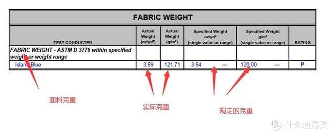 一文带你读懂纺织品检测报告