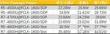 【点评】AMD锐龙4000系列测试&分析