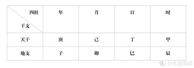 (八字格局)