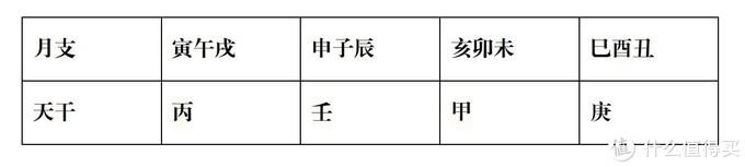 中国古代星占学笔记——八字命理篇(附书籍推荐)