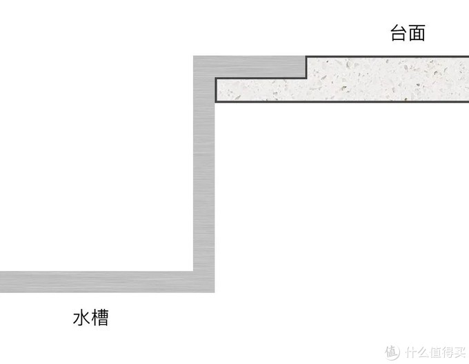 避坑指南—厨房水槽怎么选?材质、样式等详解以及品牌推荐
