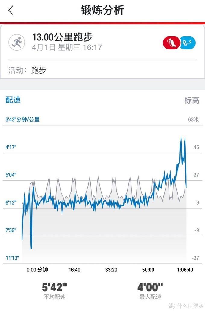 库里家智能穿戴,UA HOVR上海版芯片智能跑鞋开箱