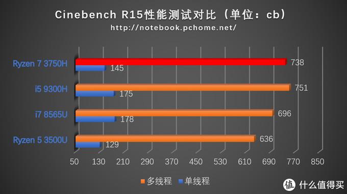CINEBENCH R15成绩对比