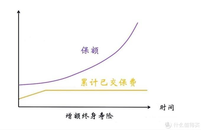 (前期杠杆较低,随着时间的推移,保额和现金价值复利增长)
