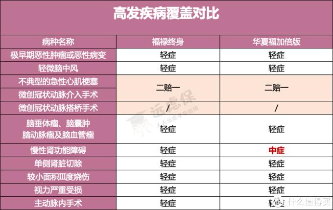 TOP8大公司重疾险盘点,哪家产品值得买?
