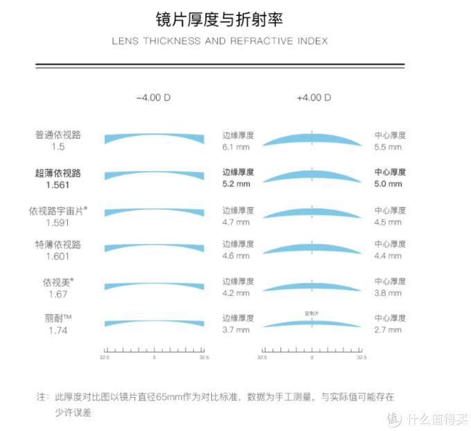 依视路的折射率和厚度表,各品牌有小区别
