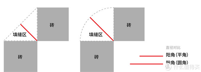 看图圆角直线路径明显长于平角