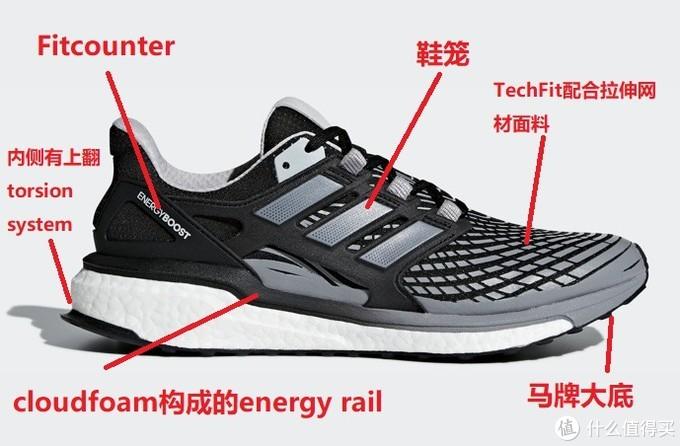 万字汇总31款Adidas在售boost慢跑鞋分类漫谈,活动前的预备,ub可以参见前一篇