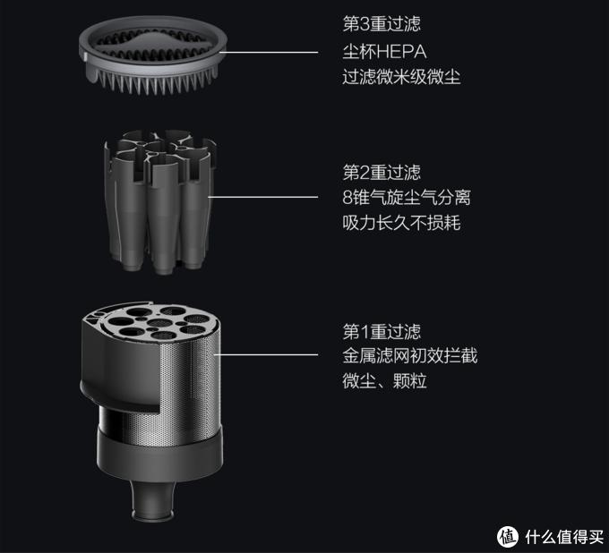 几乎完美?只因这10个设计细节 - 睿米旗舰无线吸尘器NEX2 Pro深度评测