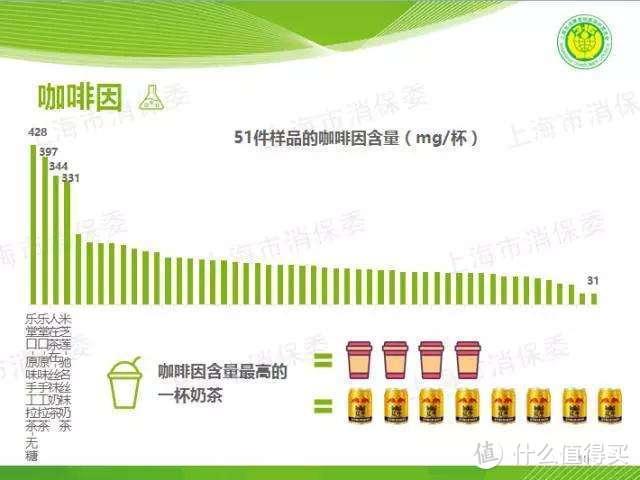 最高一杯奶茶咖啡因含量=8罐红牛