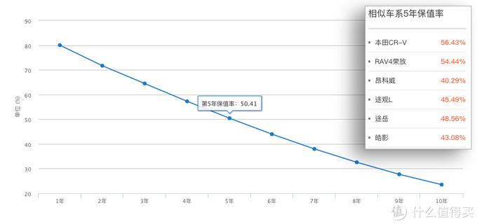 探岳数据分析:两驱豪华21.15万落地,空间大但有些缺点要买你就要妥协