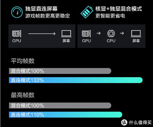 不降画质性能暴增86%!RTX游戏本优化指南