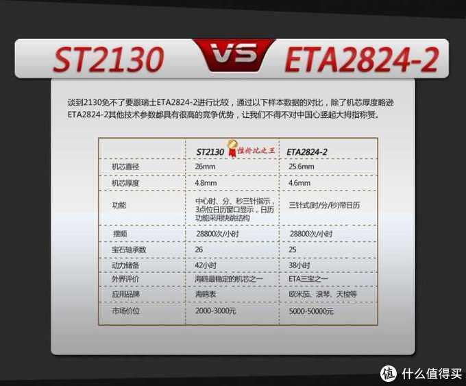 价格差很多,海鸥仿2824机芯比ETA到底差在哪里?
