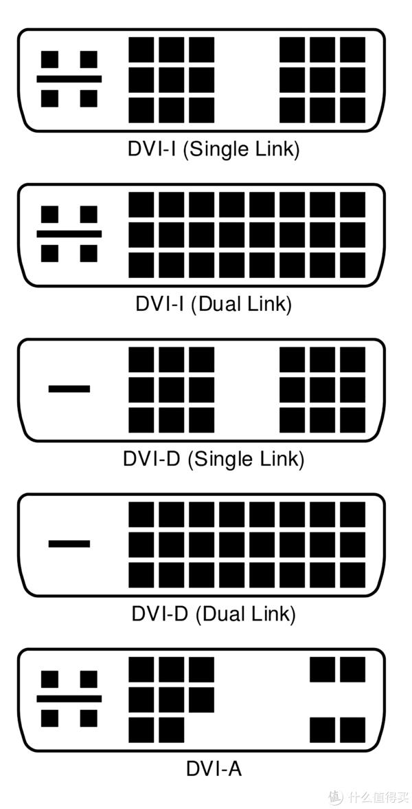 DVI接口规格