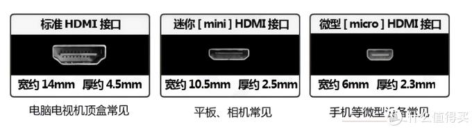 HDMI接口规格