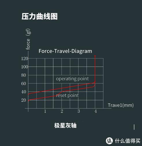 极星灰轴压力曲线图