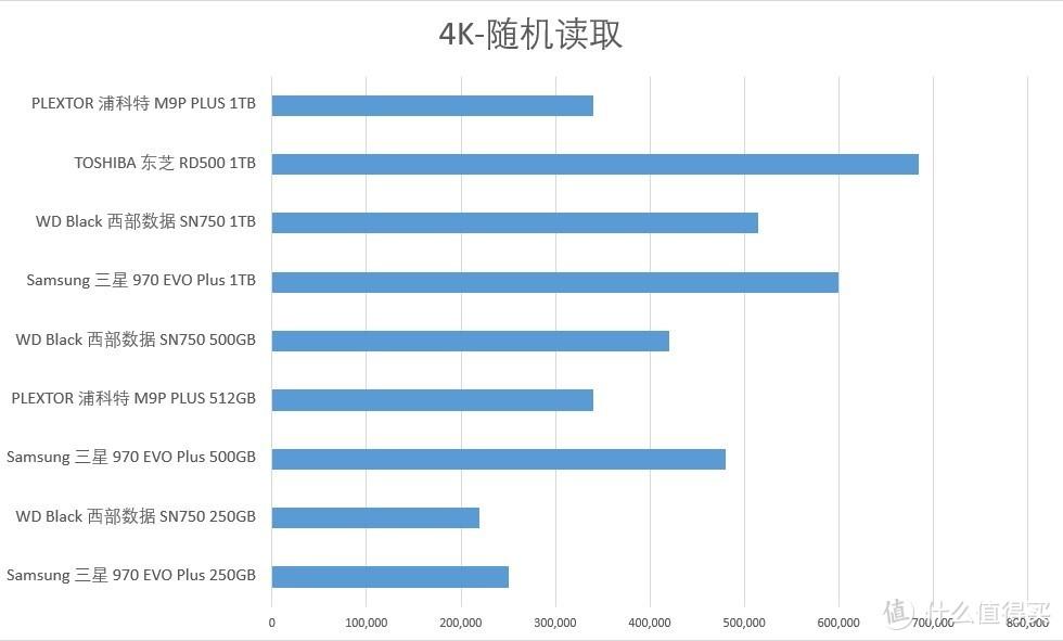4K-随机读取(数值越高越好)