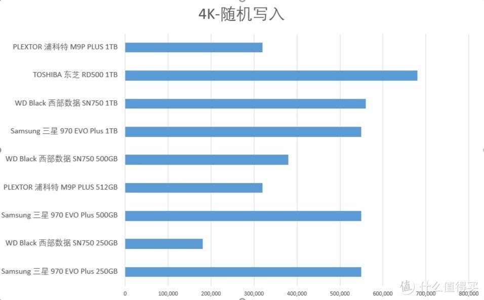 4K-随机写入(数值越高越好)