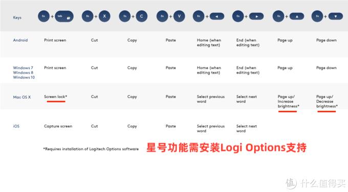 MacOS必须要装Logi Options了
