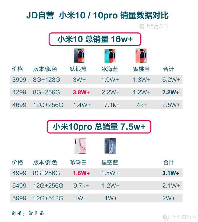 12G+256G小米10pro上手体验,有哪些满意与不满意的地方?