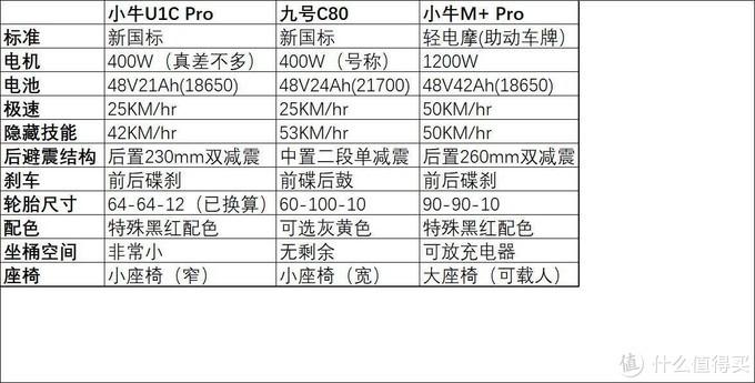 一不小心花一元钱买了辆九号C80电动自行车--九号和小牛顶配之间得较量