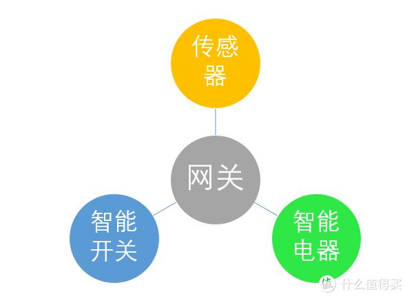 智能家居的角色分类