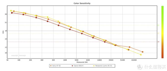 索尼A7M3全面对比松下S1!两万微单套机选哪个?