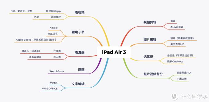 我是这样用iPad Air 3的