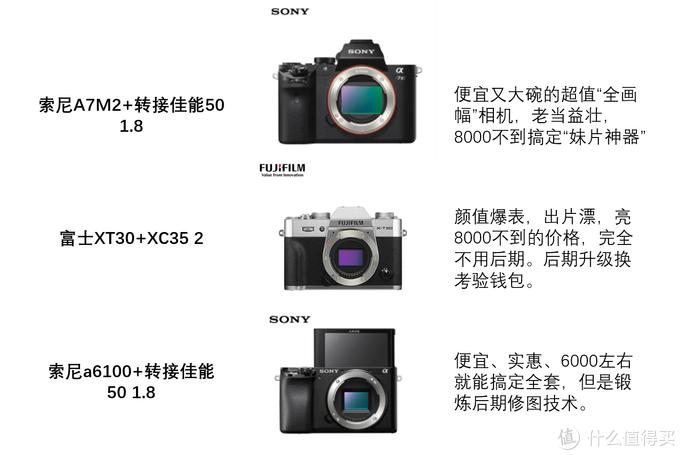 """有了""""一亿像素""""的手机还需要买相机?我来告诉你为什么,还要告诉你买什么"""