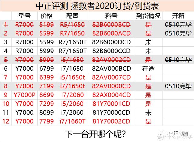联想拯救者2020,R7000、Y7000对决之R7-4800H、i7-10750H