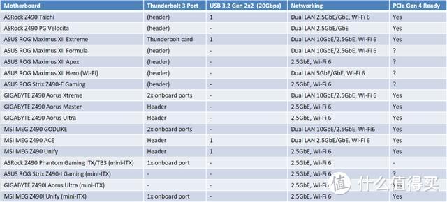 为您挑选最适合的新款主板,Z490主板购买指南