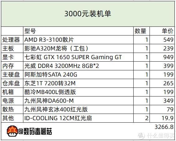 【金牌配置单】从千元到万元,618装机配置单前瞻