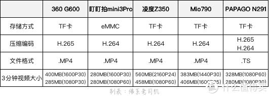 △不同记录仪的编码、码率会影响视频的清晰度、下载速度。