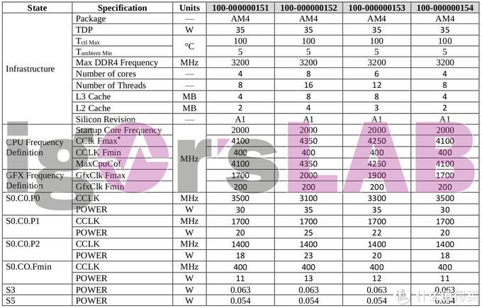 多达12款,核显主频惊人:AMD新一代锐龙 Ryzen 4000 APU 全系规格前瞻