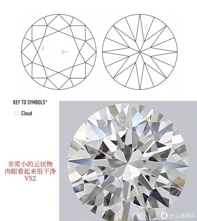 如何正确的解读GIA钻石证书?(第二篇)
