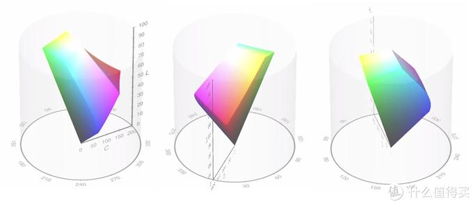 维基百科上对于色彩亮度的相对模型