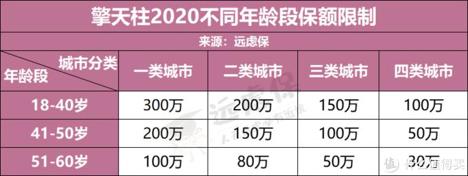 擎天柱2020:价格很便宜,但免责有点多!