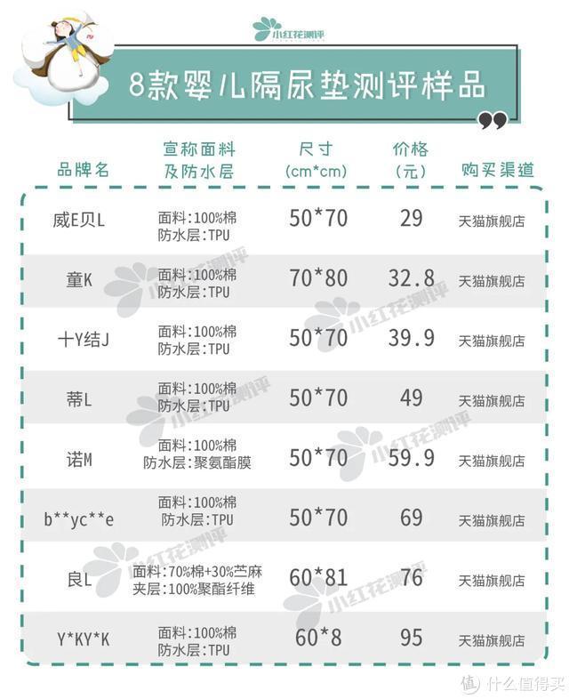 8款可水洗类宝宝隔尿垫测评:这款便宜大张,值得推荐!