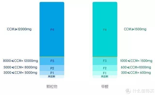 目前最高级的 P4 和 F4 门槛非常低