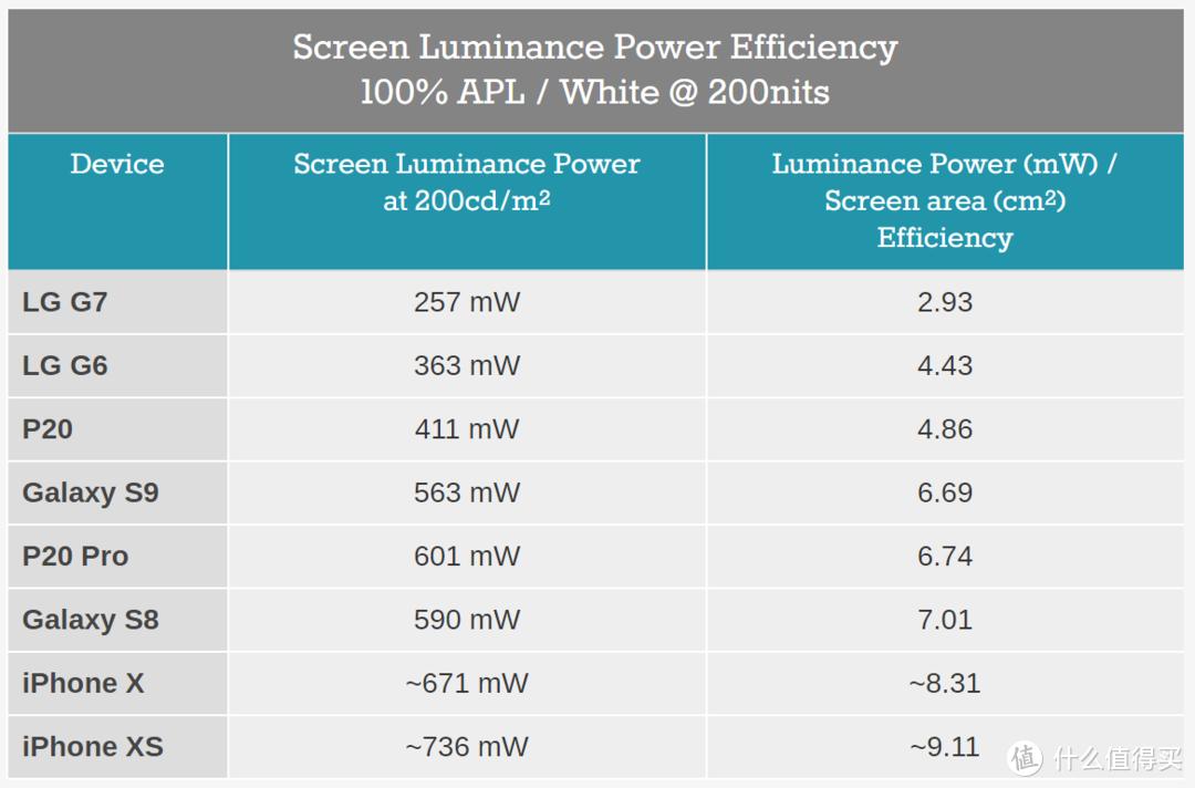 不同屏幕的功率/能效表现