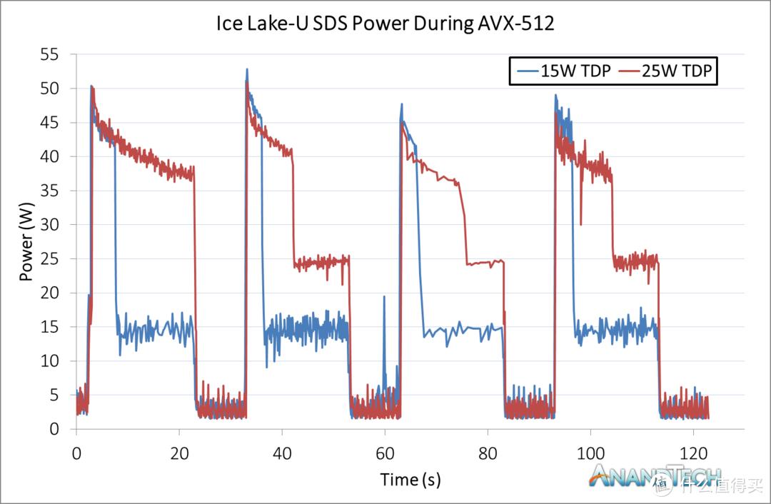 i7-1065G7的功率表现