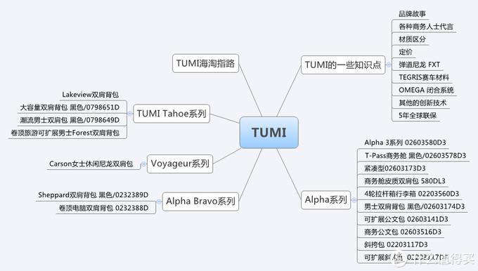 TUMI的种草、选购、海淘