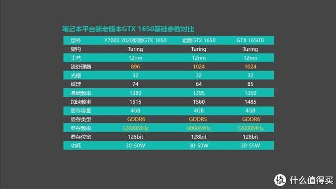 联想拯救者Y7000 2020测评:外观更低调 性能释放更充分